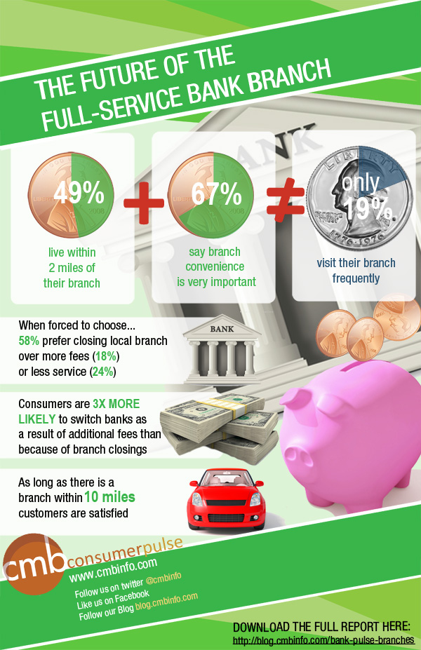 Banking infographic CMB