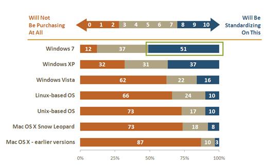 Windows 7 Adoption Plans