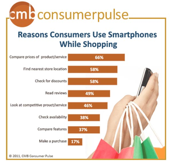 Smartphone usage while shopping