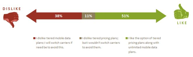 Mobile market research