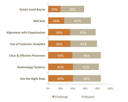 marketing effectiveness challenges
