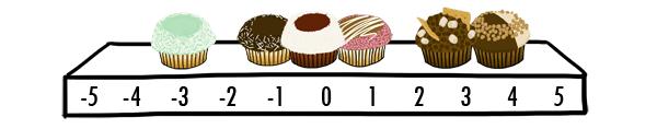 cupcake scale neg5