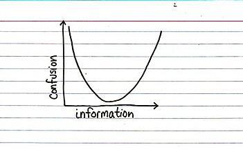 data versus confusion