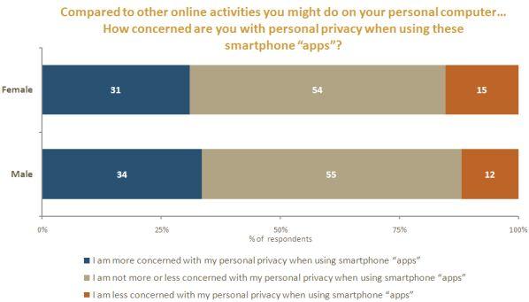 Smartphone security 3