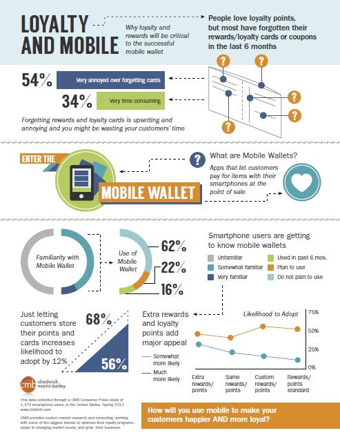 mobile wallet loyalty