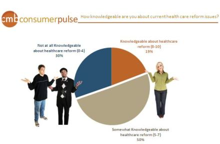 Consumer insights around healthcare reform