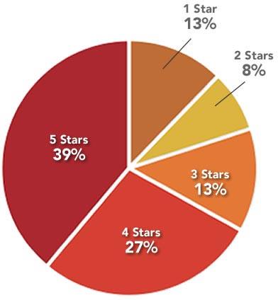 Yelp ratings distribution