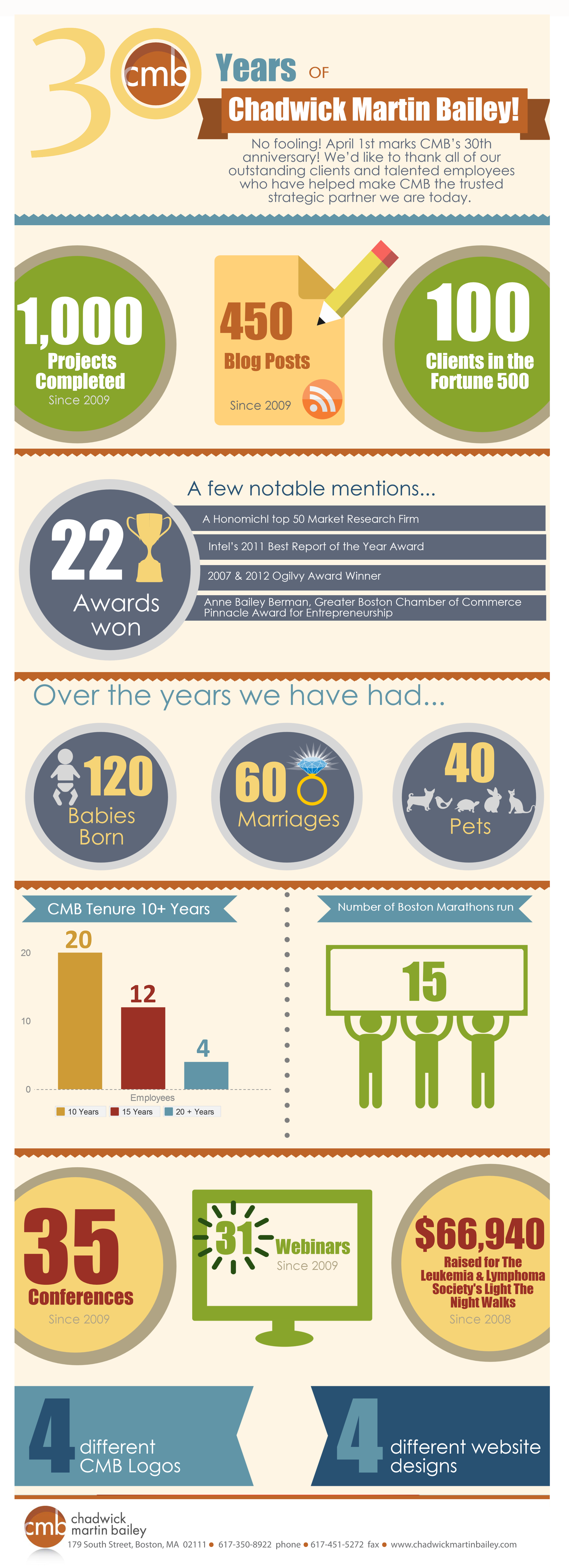 CMB 30 year infographic