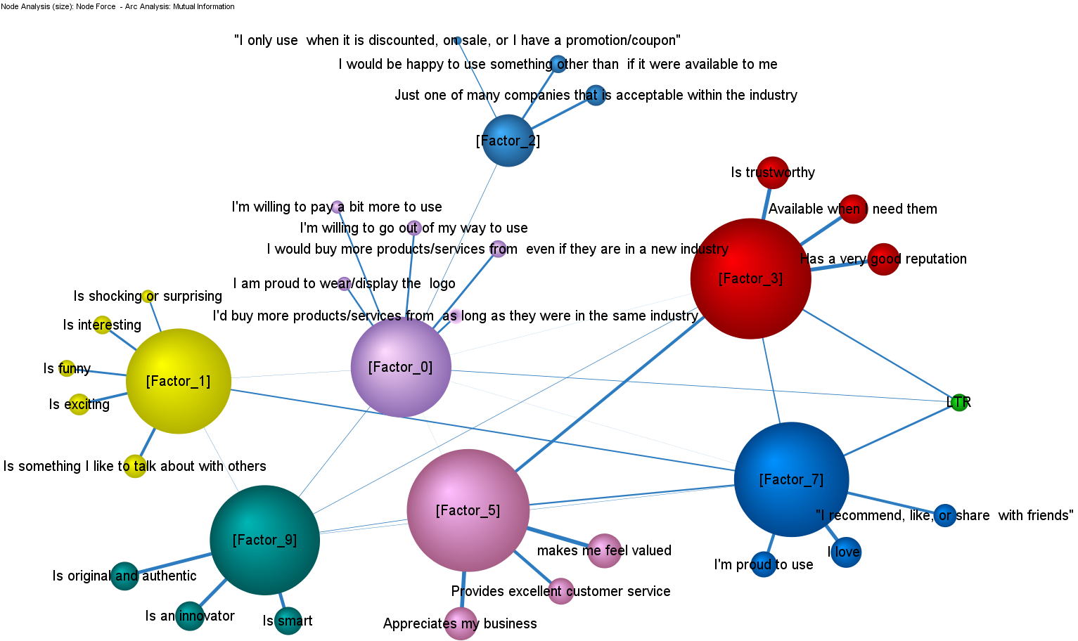 bayes net, cmb, advanced analytics