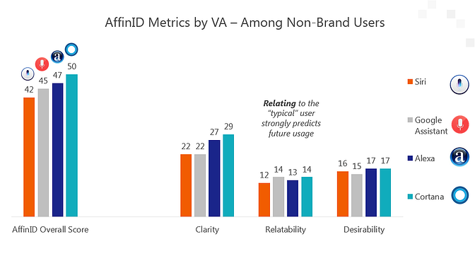 AffinID metric by brand.png
