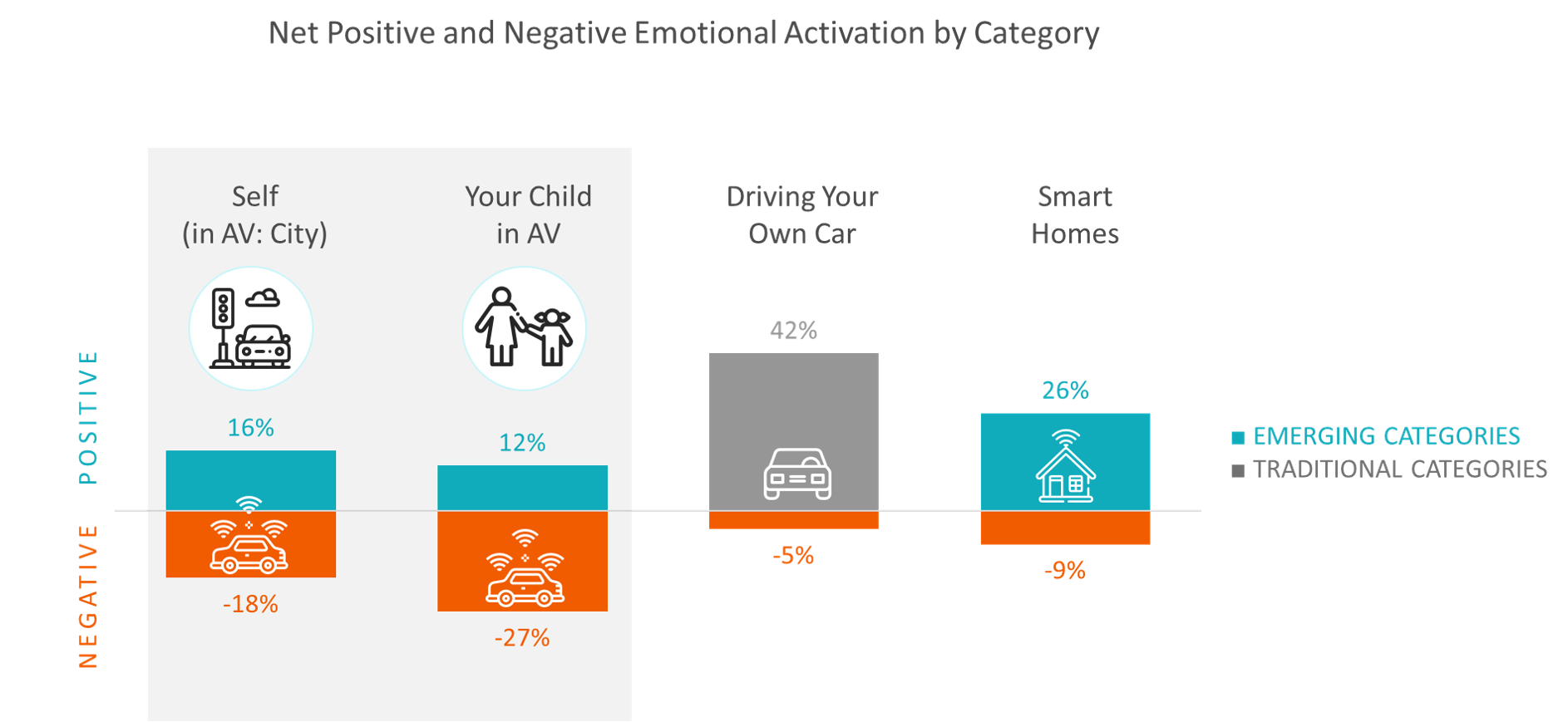 Autonomous Vehicle Emotional Activation