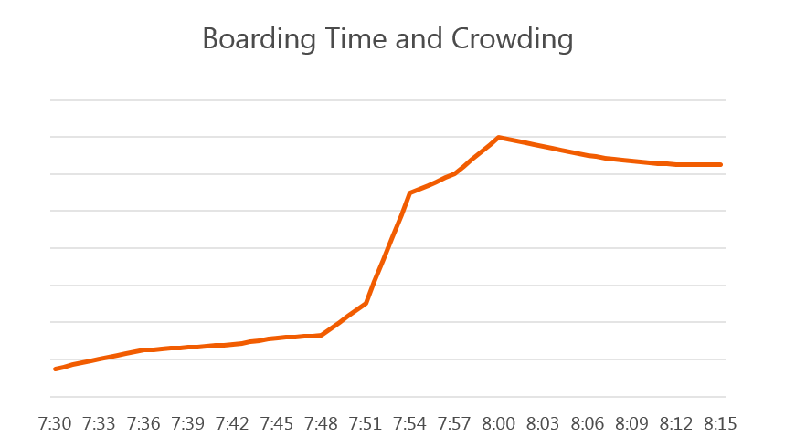 Boarding Time and Crowding_commuter