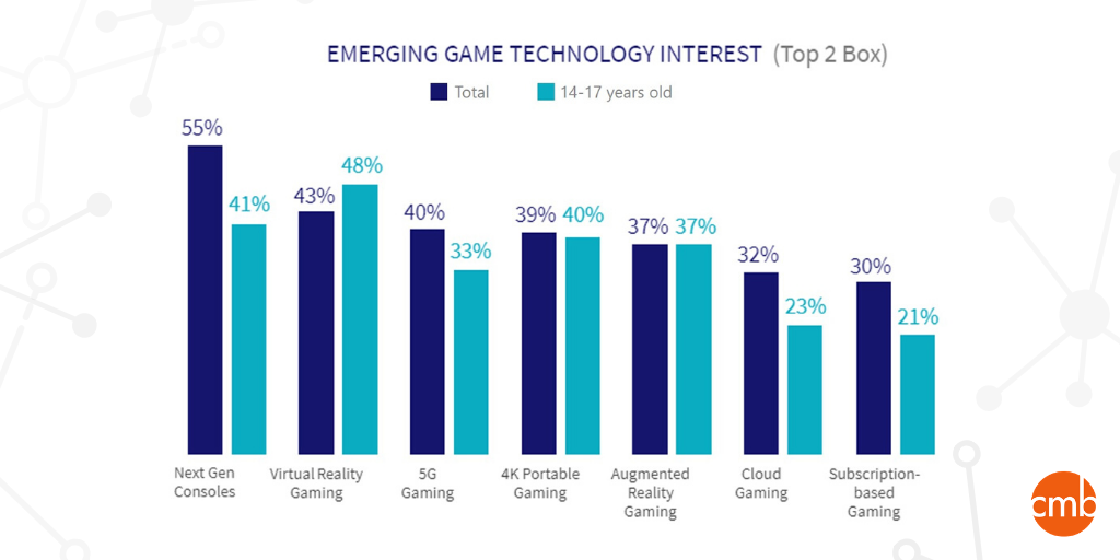 Emerging Game Tech Interest Social Media Micrographic