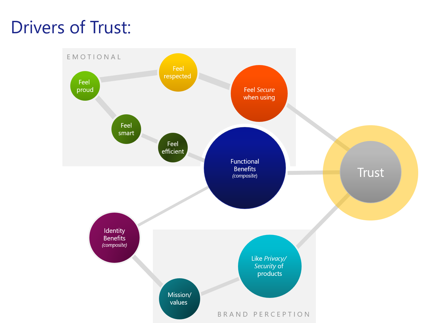 Drivers of Trust Graphic_CNeal2019