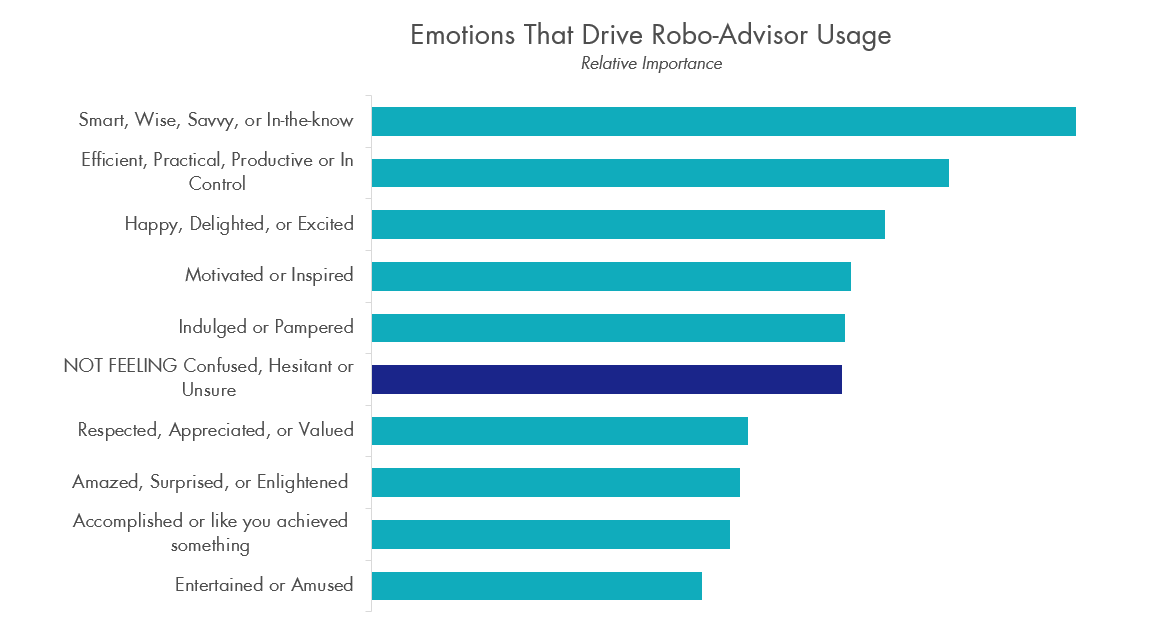 Emotions that drive robo-advisor usage2.png