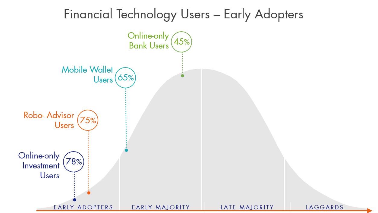 FinTech adoption curve2.png