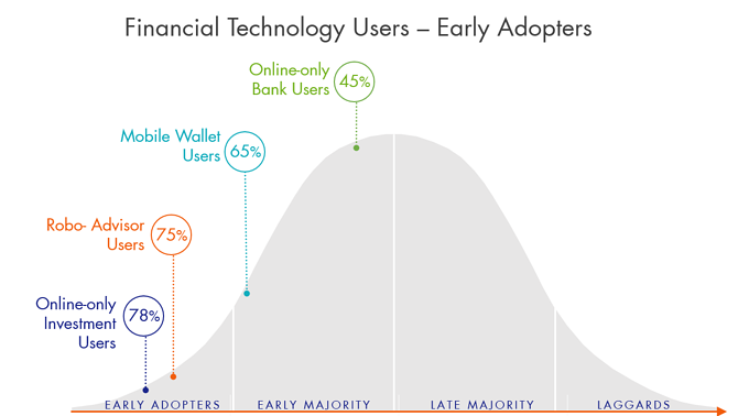 FinTech adoption curve2.png