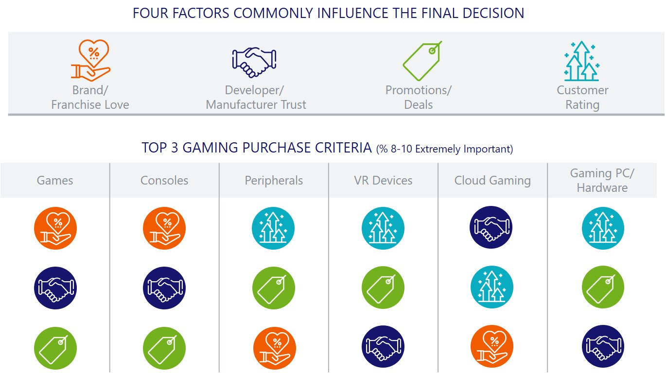 Four Factors Influencing Final Decision