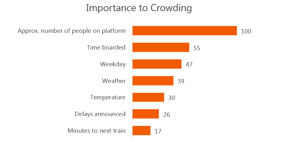 Importance to Crowding_commuter