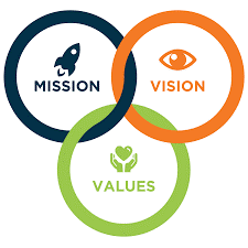 MissionVisionValues_CNeal2019