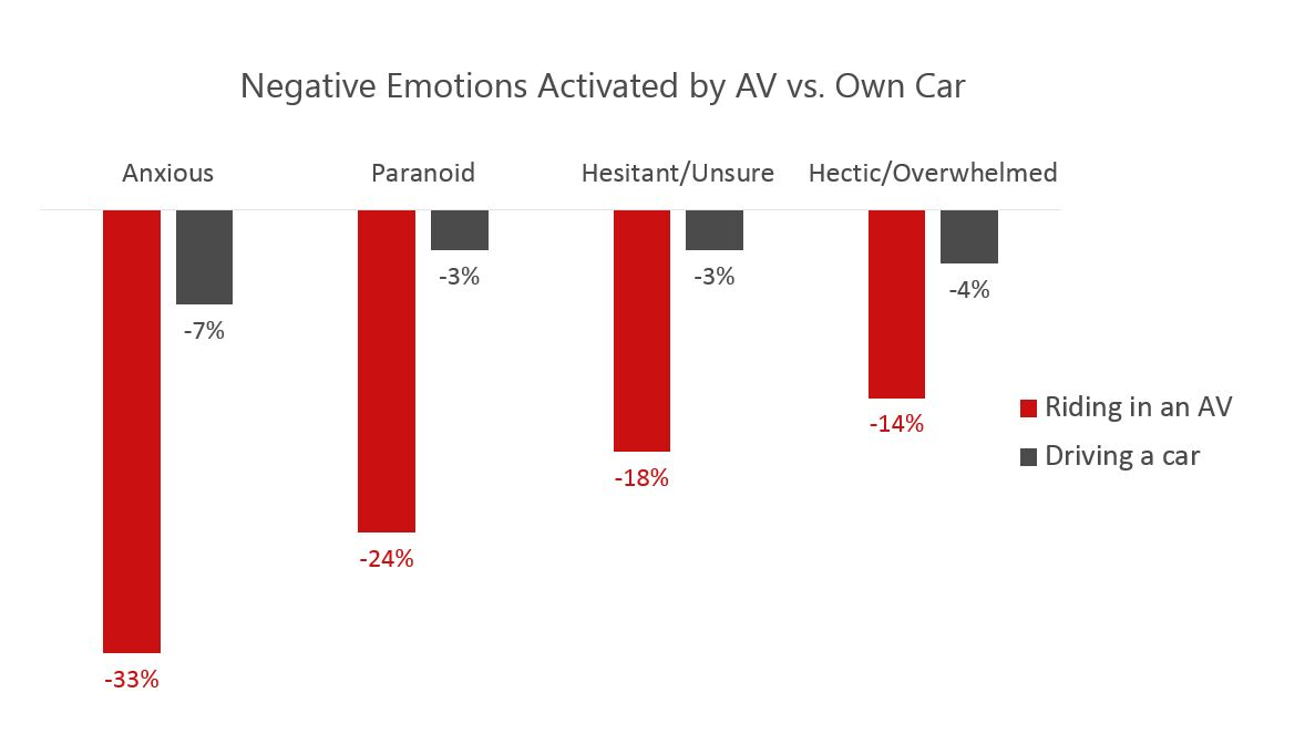 Negative Emotions Activated by AV vs Car