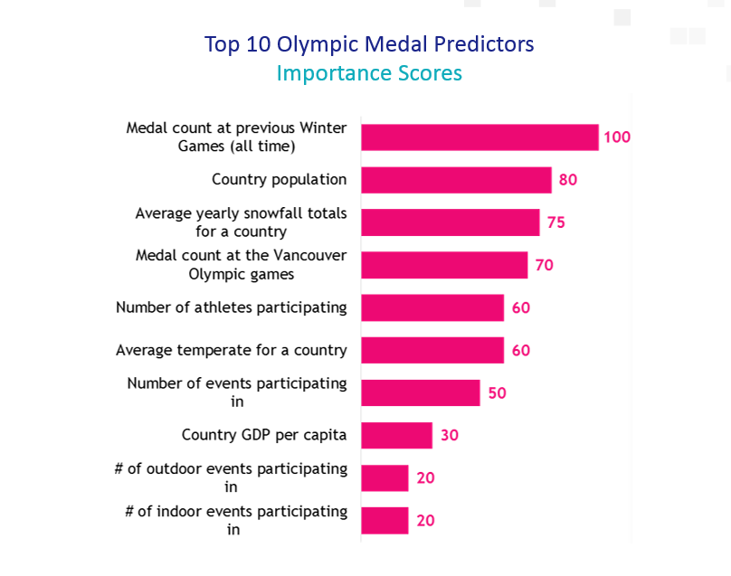 Olympic Medal Predictors.png