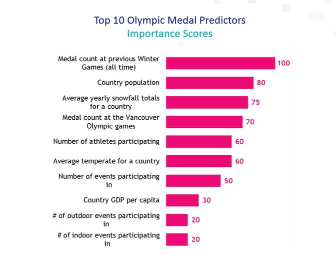 Olympic Medal Predictors.png