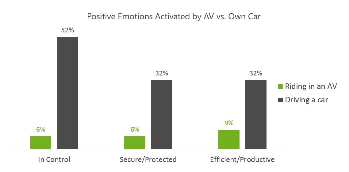Positive Emotions Activated by AV vs Car