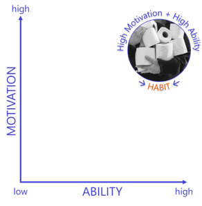 TP Generation Habit Chart