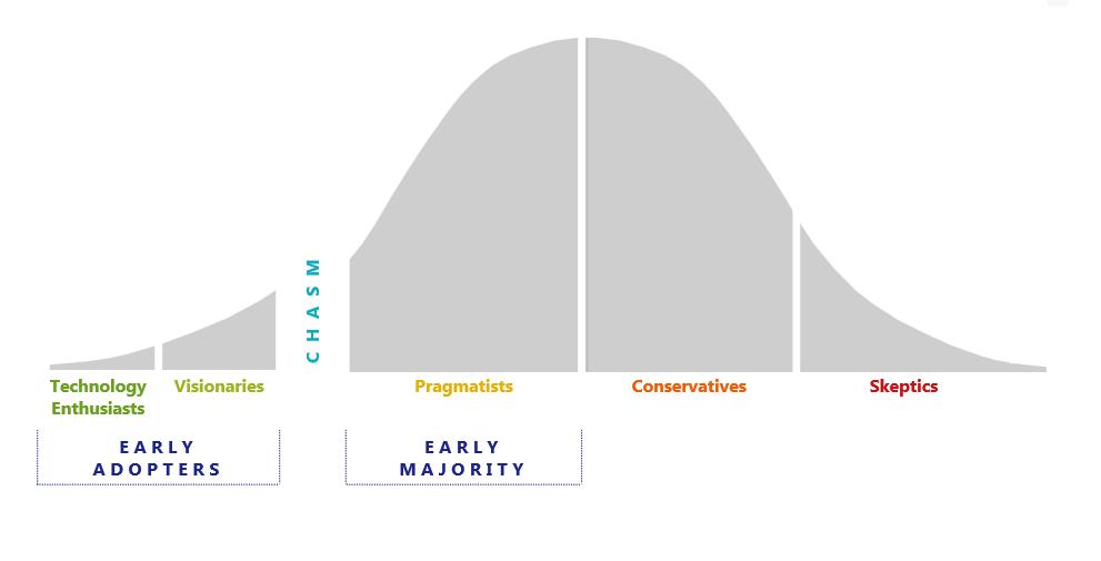 adoption curve.png
