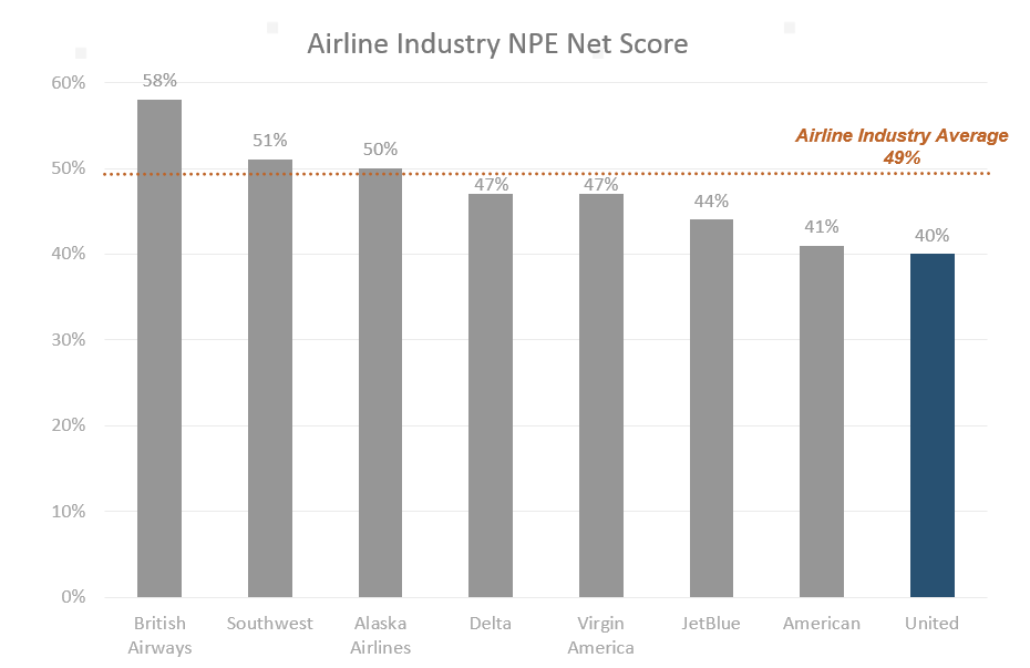 airline NPE net.png