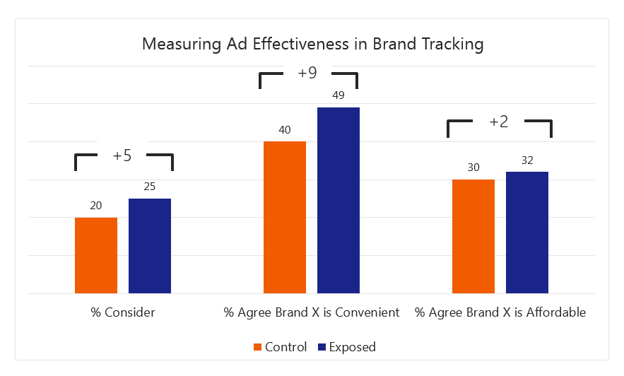 digital brand tracking example