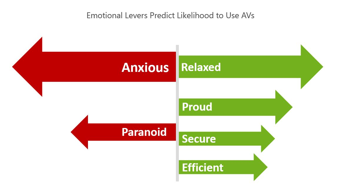 emotional predictors