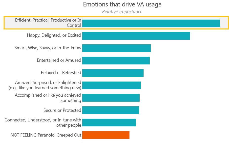 emotions that drive VA usage-1