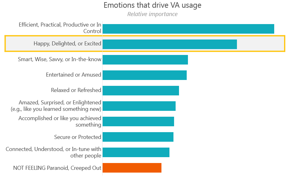 emotions that drive VA usage-2