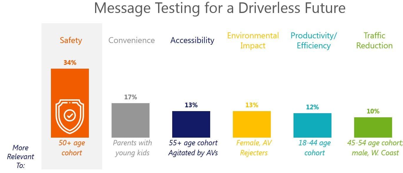 message testing AV