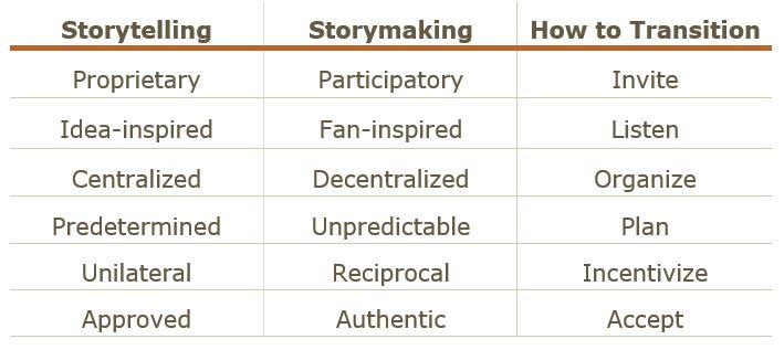 Hubspot, INBOUND, marketing, CMB Conference Recap, storytelling