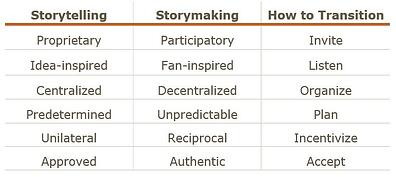 Hubspot, INBOUND, marketing, CMB Conference Recap, storytelling